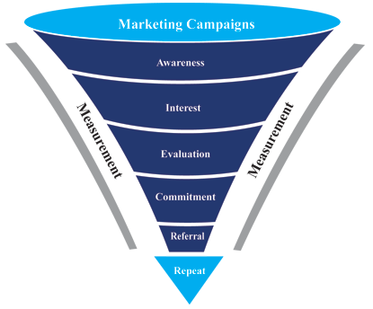 online-sales-marketing-funnel