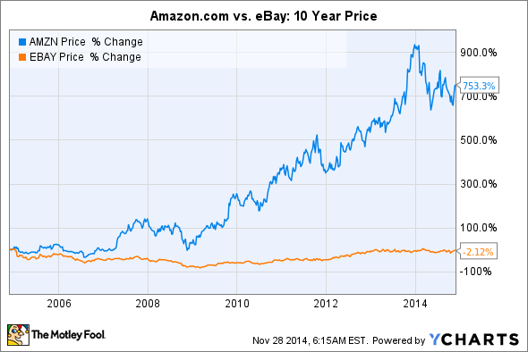 Amazon on the up, ebay flat lining