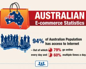 australian-e-commerce-statistics